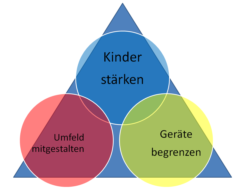 loesungen medienpraevention2